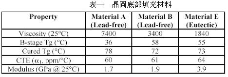 晶片级无铅CSP器件的底部填充材料(二)