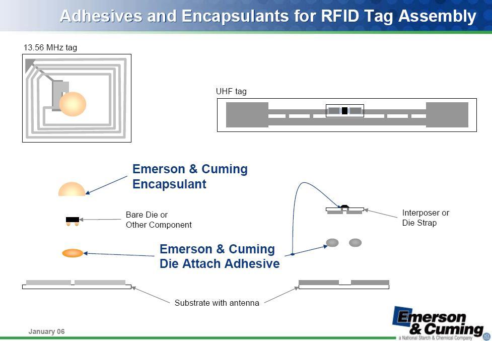 智能标签RFID用胶