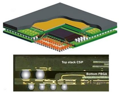封装体叠层(PoP,Package-on-Package)技术