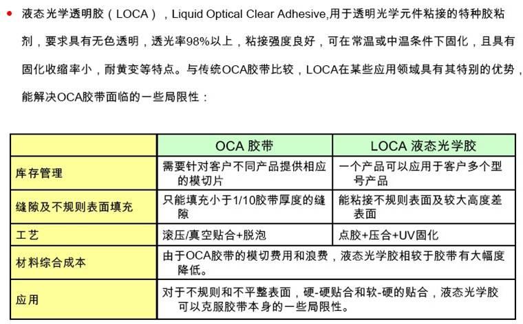 液态光学胶(LOCA) 介绍