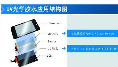 DB1500 UV触摸屏专用液态光学胶(LOCA)